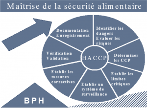 Formation à la mise en application de la méthode HACCP